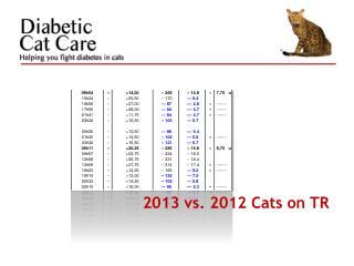 2013 vs. 2012 Cats on TR