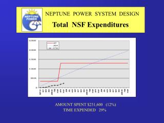 NEPTUNE  POWER  SYSTEM  DESIGN