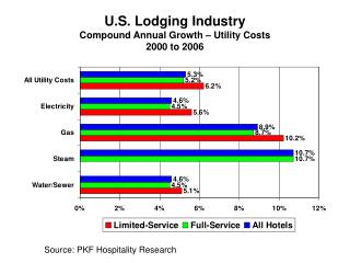 U.S. Lodging Industry Compound Annual Growth – Utility Costs 2000 to 2006