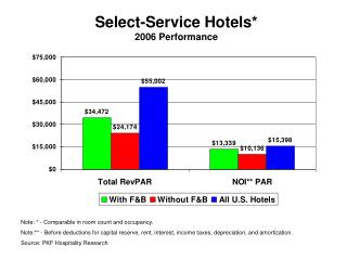 Select-Service Hotels* 2006 Performance