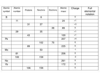 pne chart