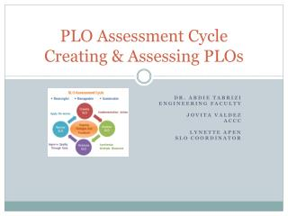 PLO Assessment Cycle  Creating & Assessing  PLOs