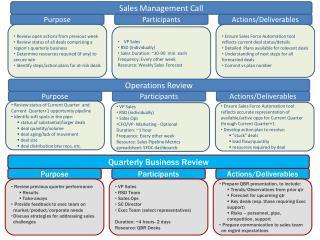 Sales Management Call