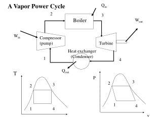 A Vapor Power Cycle