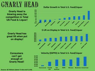 Gnarly Head is blowing away the competition in Total US Food & Liquor!