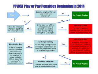 PPACA Play or Pay Penalties Beginning in 2014