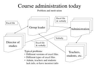 Course administration today Problem and motivation