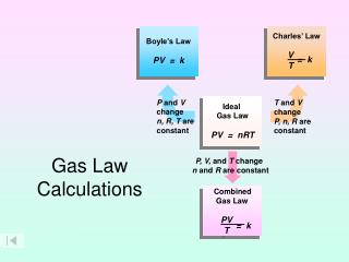Gas Law Calculations