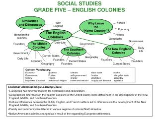 SOCIAL STUDIES GRADE FIVE – ENGLISH COLONIES