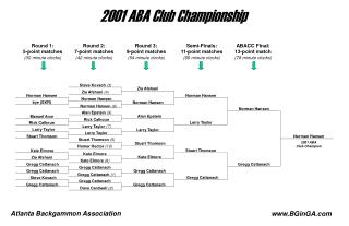 2001 ABA Club Championship