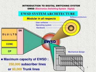 INTRODUCTION TO DIGITAL SWITCHING SYSTEM  EWSD  (Electronics Switching System  Digital)