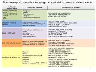 Alcuni esempi di categorie merceologiche applicabili al comparto dei nutraceutici