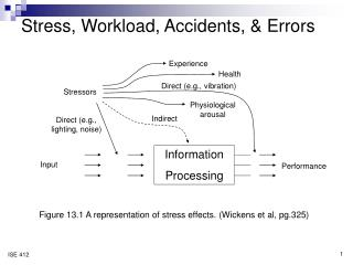 Stress, Workload, Accidents, & Errors