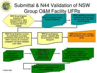 Submittal & N44 Validation of NSW Group O&M Facility UFRs