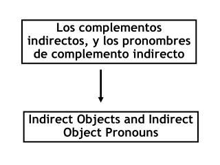 Los complementos indirectos, y los pronombres de complemento indirecto