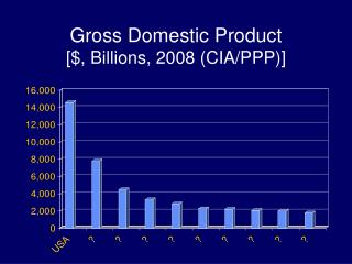 Gross Domestic Product [$, Billions, 2008 (CIA/PPP)]