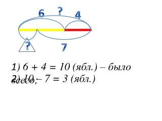 1 ) 6 + 4 = 10 ( ябл .) – было всего;