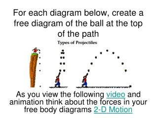 For each diagram below, create a free diagram of the ball at the top of the path