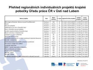 Přehled regionálních individuálních projektů krajské pobočky Úřadu práce ČR v Ústí nad Labem