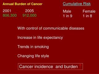 Annual Burden of Cancer