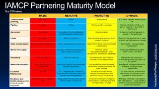 IAMCP Partnering Maturity Model  Nov 2009 release