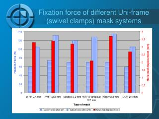 Fixation force of different Uni-frame (swivel clamps) mask systems