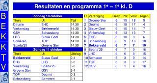 Resultaten en programma 1 e  – 1 e  kl. D