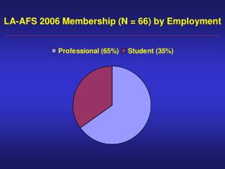 LA-AFS 2006 Membership (N = 66) by Employment