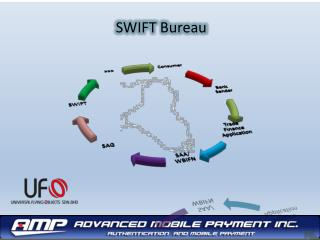SWIFT Bureau