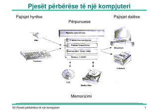 Pjesët përbërëse të një kompjuteri