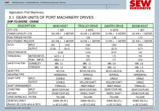 3.1. GEAR UNITS OF PORT MACHINERY DRIVES