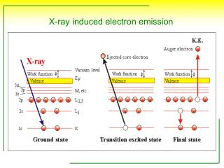 X-ray induced electron emission