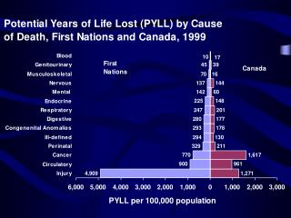 PYLL Aboriginal Canadians