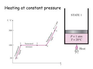 Heating at constant pressure