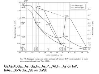 GaAs/Al x Ga 1-x As; Ga x In 1-x As y P 1-y /Al x In 1-x As on InP;