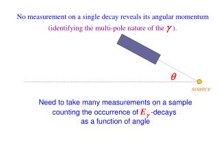 No measurement on a single decay reveals its angular momentum