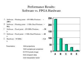 Performance Results:   Software vs. FPGA Hardware