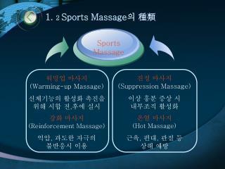 1.  2  Sports Massage 의 種類
