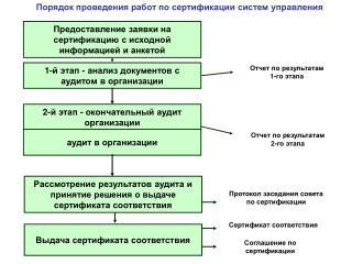 Предоставление заявки на сертификацию с исходной информацией и анкетой