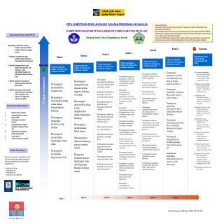 Peta Kompetensi IPS Kur. KTSP-SD-YPJ-KK