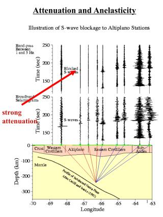 strong  attenuation