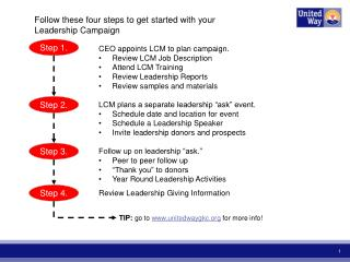 Follow these four steps to get started with your Leadership Campaign