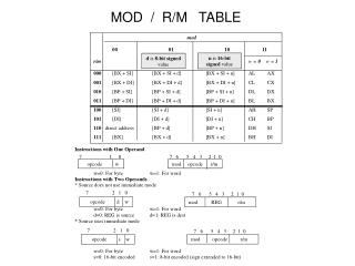 MOD  /  R/M   TABLE