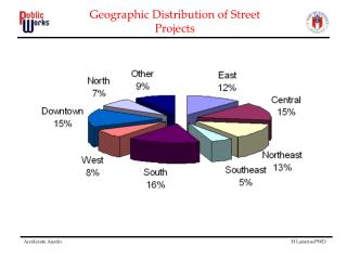 Geographic Distribution of Street Projects