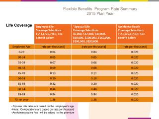 Flexible Benefits  Program Rate Summary 2015 Plan Year