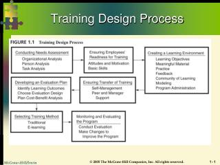 Training Design Process