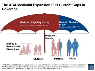 The ACA Medicaid Expansion  F ills Current Gaps in Coverage
