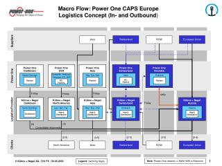 Macro Flow: Power One CAPS Europe  Logistics Concept (In- and Outbound )