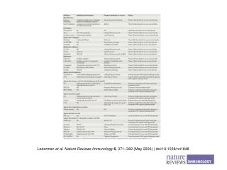 Lederman  et al. Nature Reviews Immunology 6 , 371 – 382 (May 2006) | doi:10.1038/nri1848