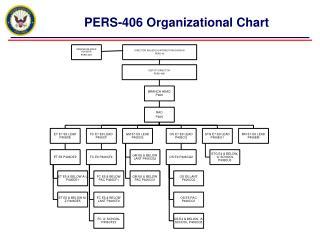 PERS-406 Organizational Chart